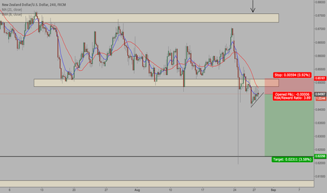 NZDUSD: NZD/USD - Potential Short