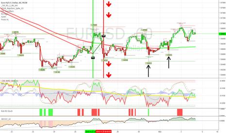 EURUSD: Pivot Point Trading