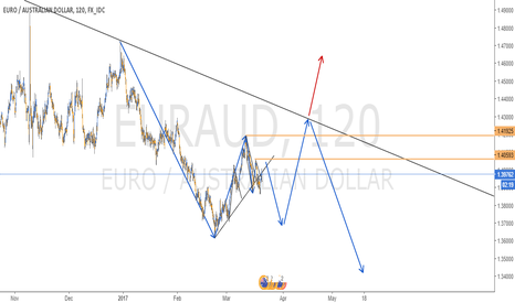 EURAUD: CORRECTIVE STRUCTURE IN EURAUD - 2H CHART