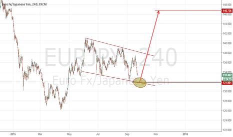 EURJPY: EUR/JPY Buy Setup