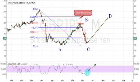 GBPJPY: ABCD PATTERN