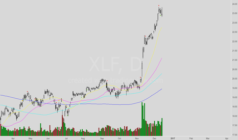 XLF: Retracement/Large Consolidation