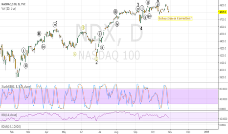 NDX: NDX: Smaller waves imply exhaustion?