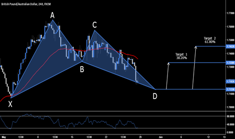 GBPAUD: GBP.AUD - Long Opportunity - 1.7133