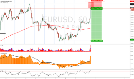 EURUSD: EURUSD - short sell short term 1H