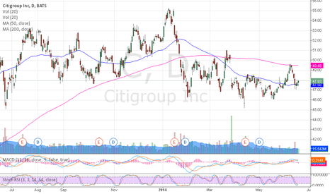 C: $C bouncing off the 50MA near multiple bottom area