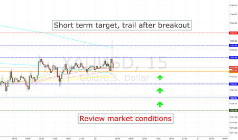 XAUUSD: XAUUSD LONG ENTRY LEVELS,TOKYO SESSION ONLY