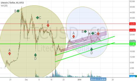 LTCUSD: The big and small bubble