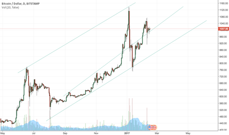 BTCUSD: BTC to hit $1124 in one month