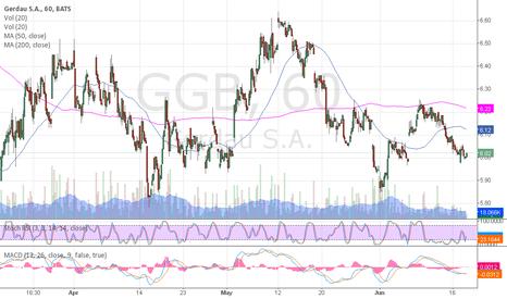 GGB: $GGB short-term bullish signal - RSI crawling up.
