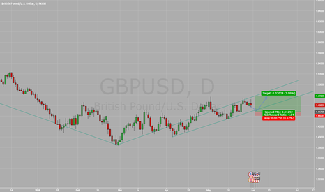 GBPUSD: Just a thought