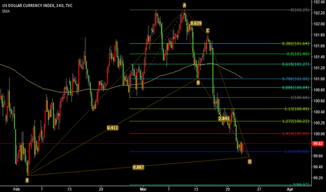 DXY: DXY WHAT DO YOU THINK