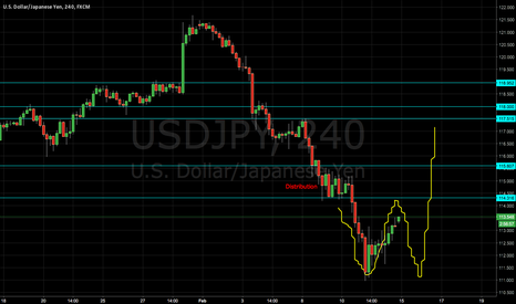 USDJPY: UJ preparing for double bottom