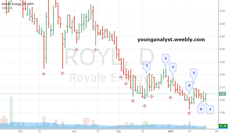 ROYL: Confirmation of no supply on ROYL, long for aggressive traders