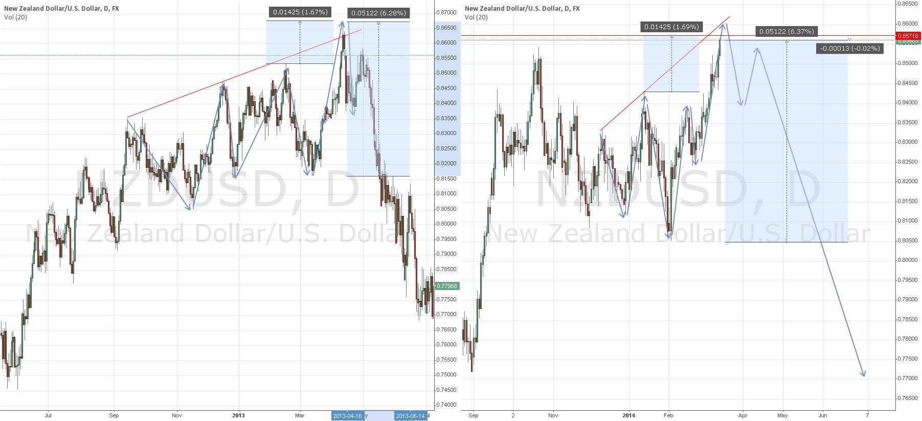 Pending Short NZD/USD 0.857X via Creative Counting