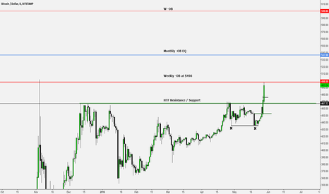 BTCUSD: Bitcoin breakout Daily chart
