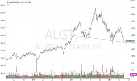 ALGT: $ALGT Descending H&S