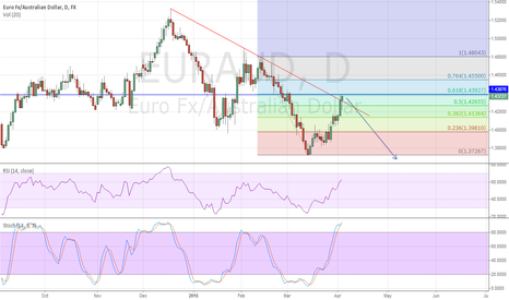EURAUD: possible short at 0.618 retracement