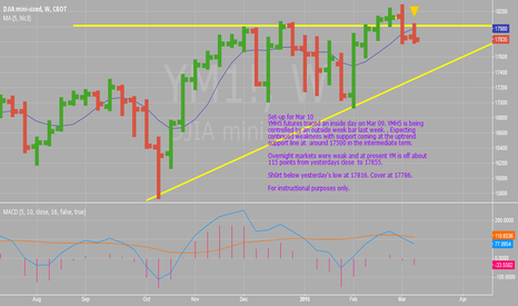 YM1!: Dow Futures YMH5 Mar 10 Set-up