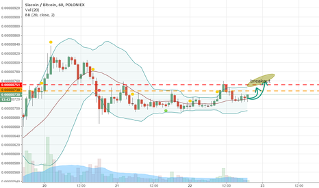 SCBTC: Breakout or no Breakout: That is up to SC!
