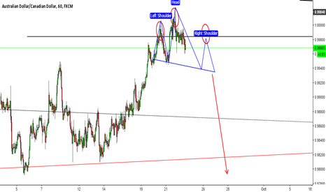 AUDCAD: head and shoulder