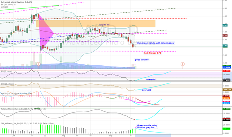 AMD: AMD swimming in oversold territory