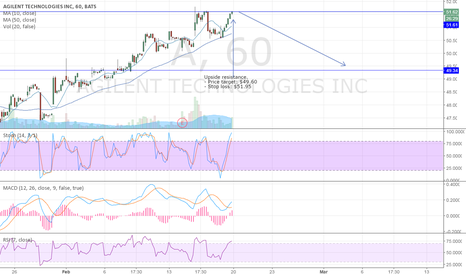 A: Agilent Technologies establishing new resistance