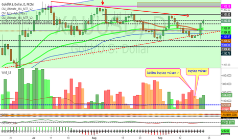 XAUUSD: Gold- Why I still remain neutral !