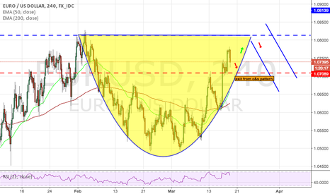EURUSD: possible cup & handle pattern