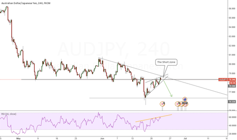AUDJPY: AUDJPY  GOOD SHORT OPPORTUNITY FROM TECHNICAL STANDPOINT
