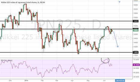 JPN225: nikkei pullback