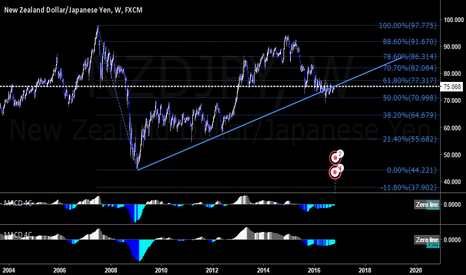NZDJPY: NJ - Weekly Fib