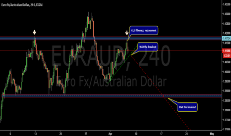 EURAUD: SHS possible structure- EURAUD