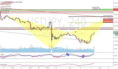 USDJPY: Long $USDJPY if B point is closed above