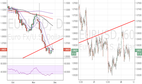 EURUSD: EUR/USD – inverse head and shoulder on 1-hr chart