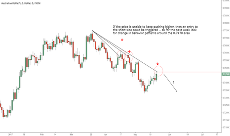 AUDUSD: AUDUSD -- Game Plan