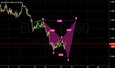 EURUSD: Not A bat