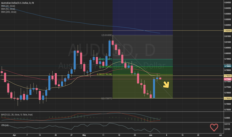 AUDUSD: AUDUSD Retraced and It's going Back Down Under
