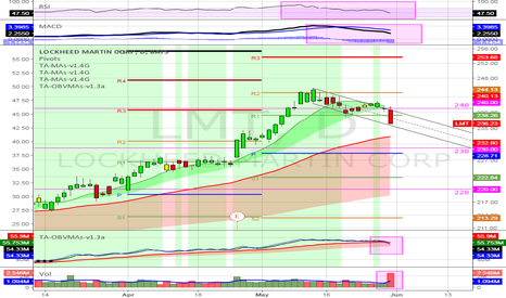 LMT: (D) Narrow bearish channel from R2 pivot and through R1 pivot.