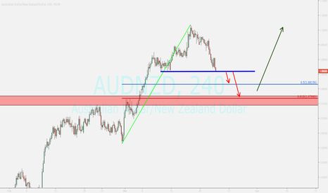 AUDNZD: sell opportunity