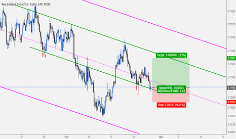 NZDUSD: NZDUSD: Buy Opportunity At Slide Parallel With Valid Slope