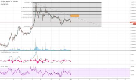 DGBBTC: Not yet for buy : short term analysis