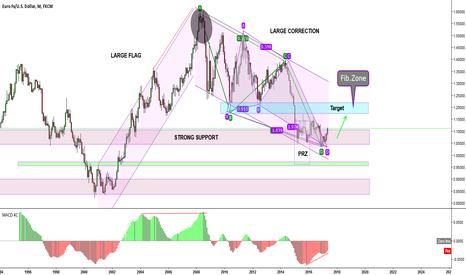 EURUSD: EURUSD - Long Term Analysis