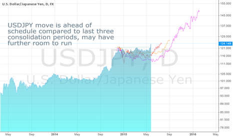 USDJPY: USDJPY Moves in fits and starts