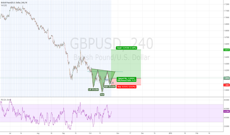 GBPUSD: Head and Shoulder reversal trend formation GBP/USD