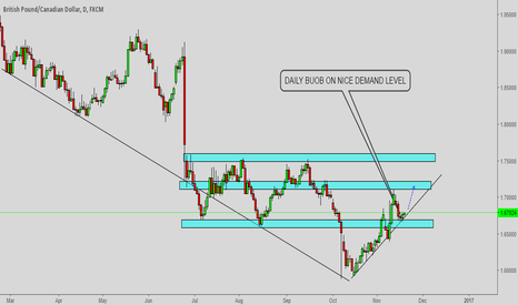 GBPCAD: Private hedge fund analysis