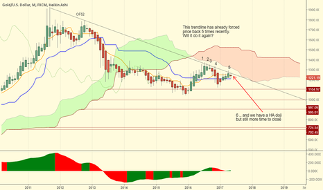 XAUUSD: The market is indecisive with 20 more days to change its mind...