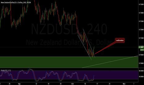 NZDUSD: NZDUSD Confimation Buy