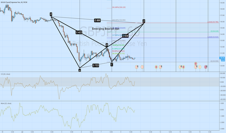 GBPJPY: Emerging Bearish Bat