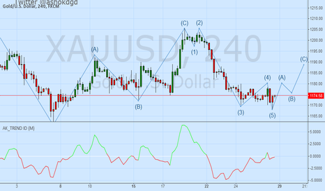 XAUUSD: GOLD Elliott Wave - Buy GOLD at 1174 against 1167 For 1180-1186